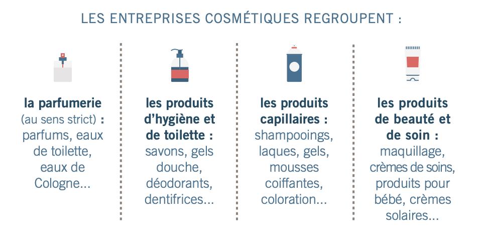 Les entreprises cosmétiques regroupent 4 catégories